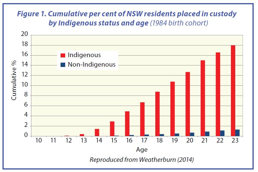 Aboriginal incarceration figures a growing shame